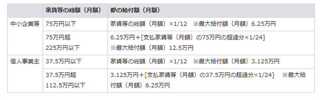 都 金 支援 家賃 給付 東京