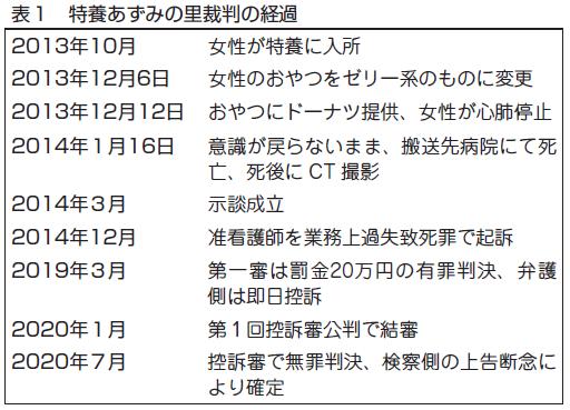視点]特養あずみの里裁判 控訴審のもうひとつの争点 | 東京保険医協会